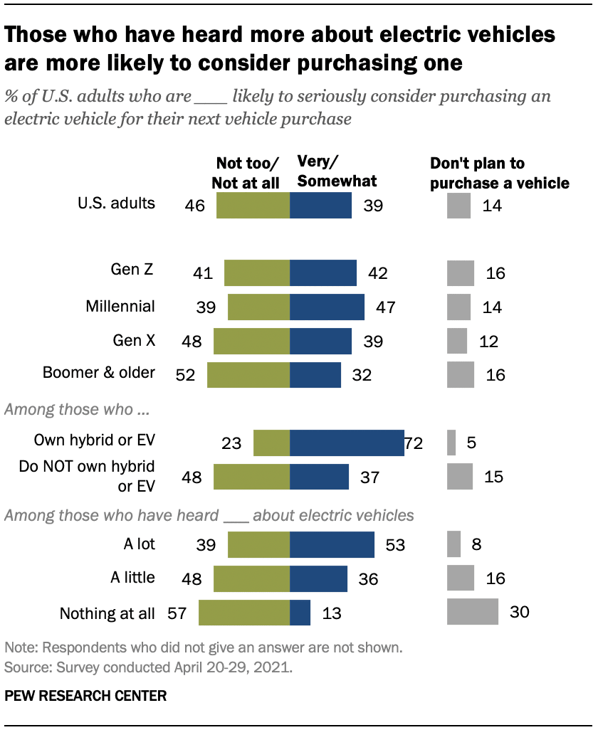 Younger Americans and current EV owners are more likely to purchase an EV