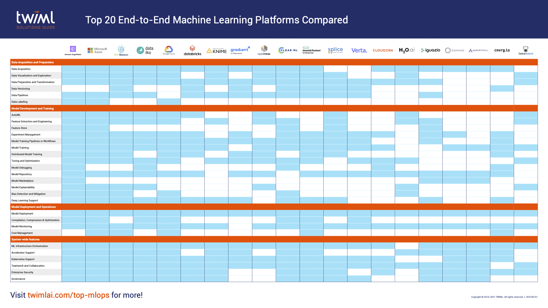 an infographic comparing AI tools
