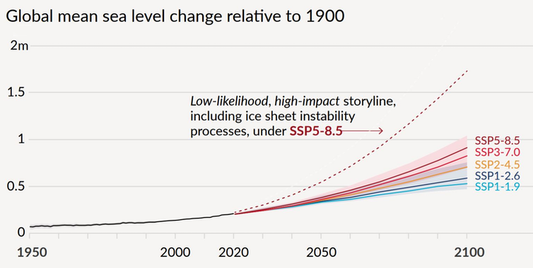 Line charts showing sea level rise accelerating the most in higher-impact scenarios.
